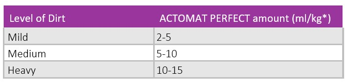 Actomat-Perfect-EN-info